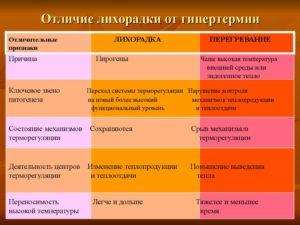 ЛИХОРАДКА И ГИПЕРТЕРМИЯ реферат