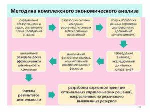 ДАЛЬНЕЙШАЯ ФОРМАЛИЗАЦИЯ ЭКОНОМИЧЕСКОГО АНАЛИЗА