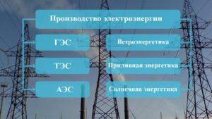 Технология производства электроэнергии на электростанциях различного типа