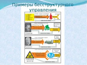 Структурный и бесструктурный способы управления
