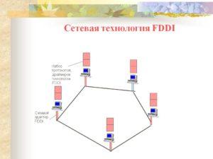 Технология FDDI