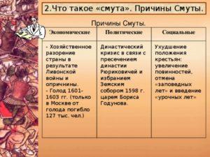 Два кризиса русской государственности: Опричнина и Смутное время