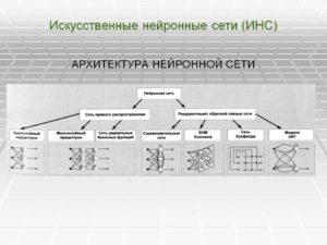 Искусственная нейронная сеть (ИНС)