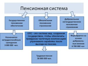 Фонд негосударственного пенсионного страхования