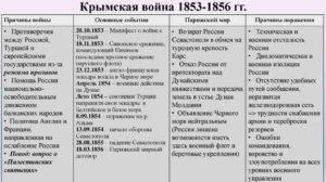 ИТОГИ КРЫМСКОЙ ВОЙНЫ 1853 – 1856 годов