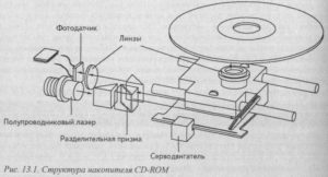 Дисковод CD-ROM Принцип работы дисковода CD-ROM