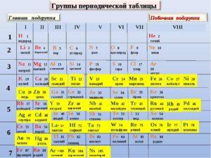 Третья группа периодической системы