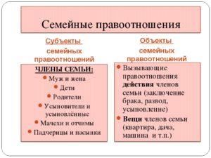 Субъекты и объекты семейных правоотношений