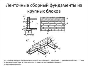 реферат по темам : Требования, предъявляемые к зданиям Ленточные сборные фундаменты (элементы фундаментов их габариты и раскладки