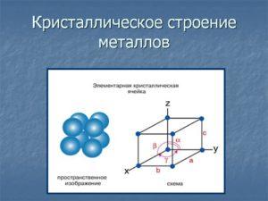 Металлические материалы Строение металлов