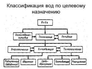 Классификация вод