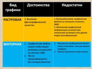 Определение векторной и растровой графики, основные отличия, преимущества и недостатки