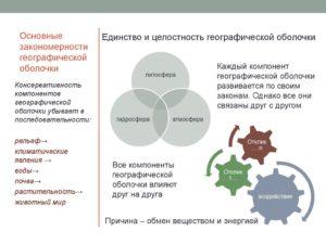 Общие закономерности развития географической оболочки