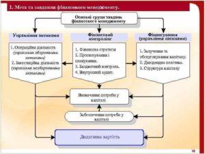 Мета та основні завдання фінансового менеджменту