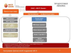 Управление продуктовой линейкой банка