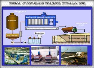 Охрана производственных сточных вод и утилизация осадков