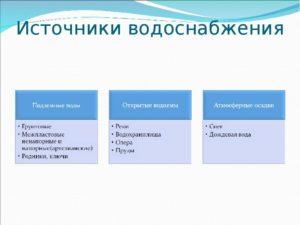 Основные источники и характеристики воды