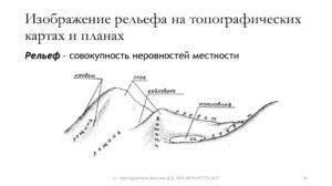 Изображение ситуации на картах