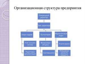 Организационные структуры предприятий