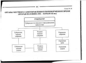 Городское самоуправление в России XIX в