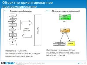 РЕФЕРАТ на тему: Объектно-ориентированный подход как технология программирования
