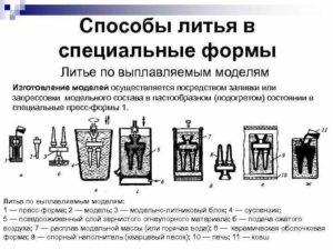 Специальные способы литья Литье в металлические формы