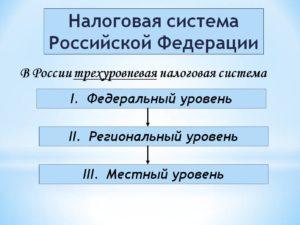 Налоговая система Российской Федерации