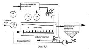 Автоматизация биологической очистки сточных вод