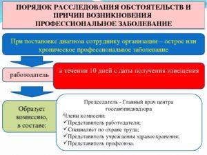Расследование и учет профессиональных заболеваний