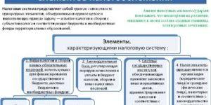Понятие и характеристика основных элементов налогов