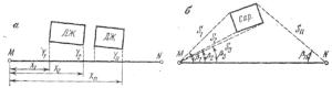 Методические рекомендации к выполнению задания по геодезической практике (планировка под наклонную плоскость)
