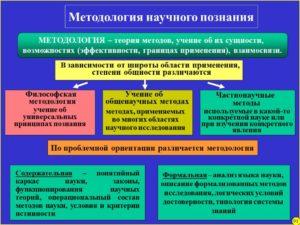 Основные категории педагогики Философские общеметодологические категории — основа научного познания