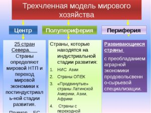 Типы стран с их местом в системе мирового хозяйства